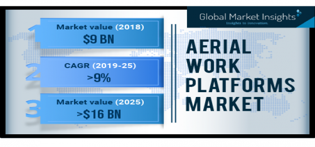 Aerial Work Platforms Market Business Growth 2019-2025 By Regions - Americas, Europe, APAC and EMEA