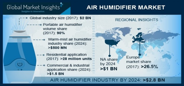 Air humidifier Market | Business Growth 2019-2024 By Regional Players - Americas, Europe, APAC and EMEA