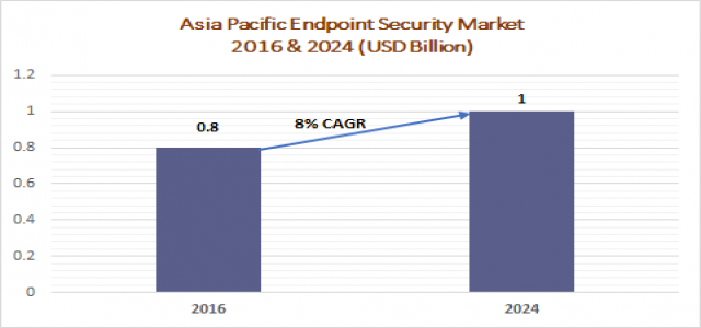 By 2024, Asia Pacific Endpoint Security Market to exceed $1bn : Graphical Research