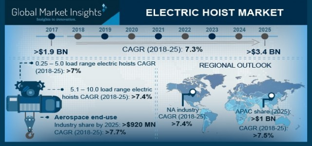 Electric Hoist Market | Regional Growth Forecast 2019-2025