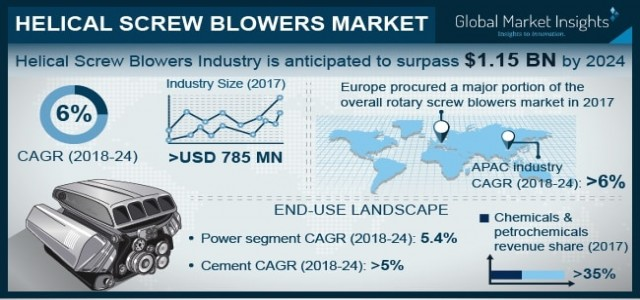 Helical Screw Blowers Market future growth opportunities by 2019-2024