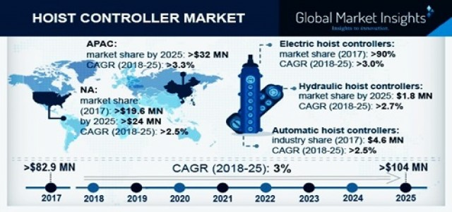 Hoist Controller Market 2019 | Insights & Forecast Research Report 2025