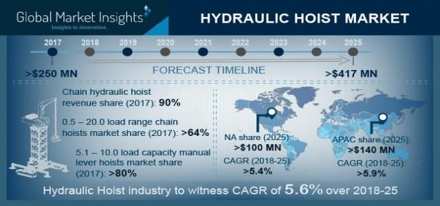 Hydraulic Hoist Market | Regional Growth Forecast 2019-2025