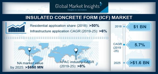 Insulated Concrete Form Market | Regional Growth Forecast