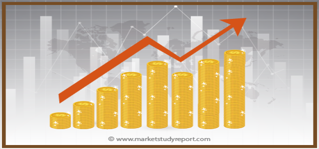 Industrial Diamond Market Size 2019: Industry Growth, Competitive Analysis, Future Prospects and Forecast 2025