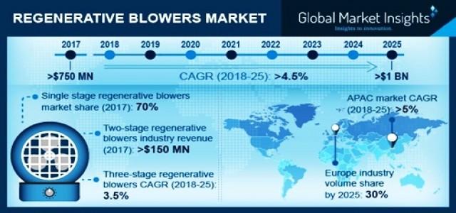 Regenerative Blower Market future growth opportunities by 2019-2025