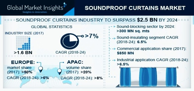 Soundproof Curtains Market Business Growth 2019-2024 By Regional Players