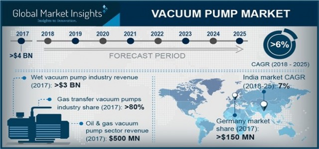 Vacuum Pump Market Business Growth 2019-2025 By Regions - Americas, Europe, APAC and EMEA